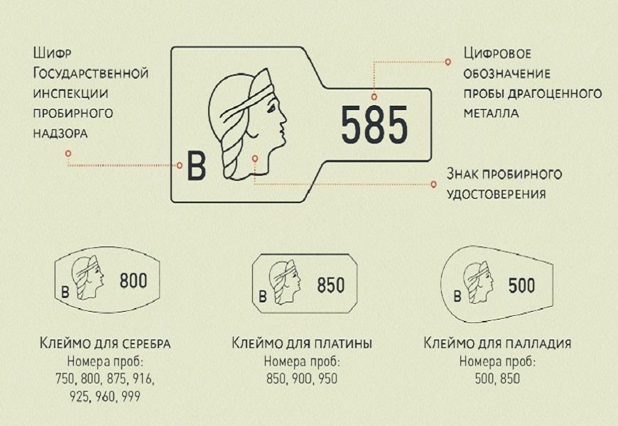 Вид и расшифровка клейма 585 пробы