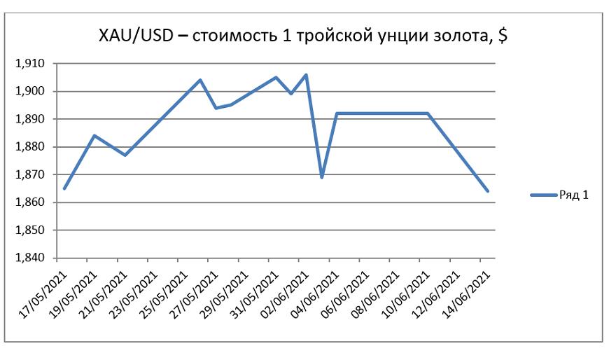 Аналитика курса золота по графику