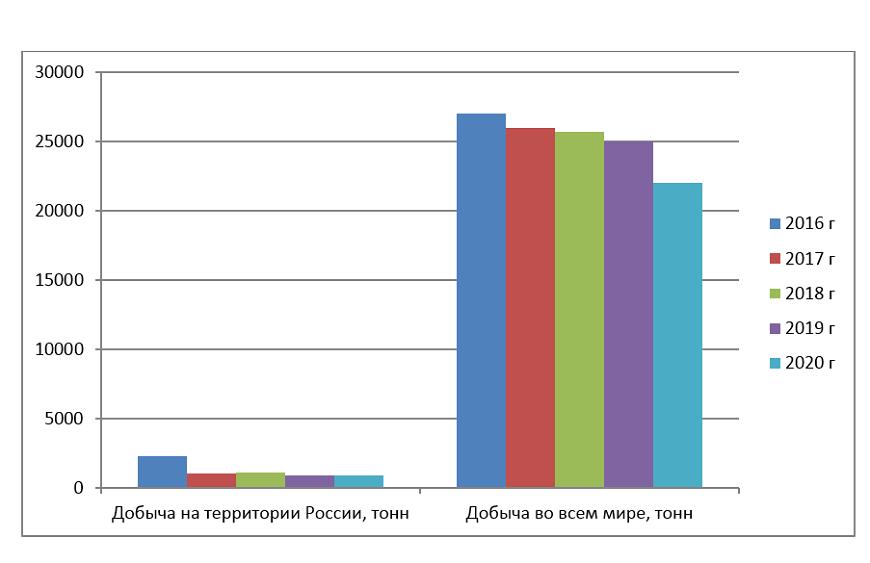 Динамика добычи серебра за последние 5 лет в мире, России