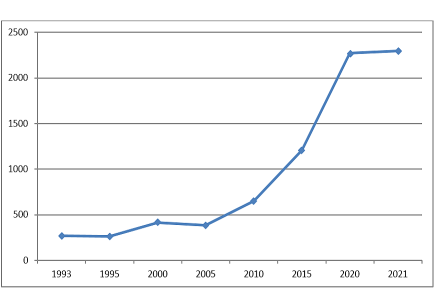 График изменения количества золота в разные годы (тонны)