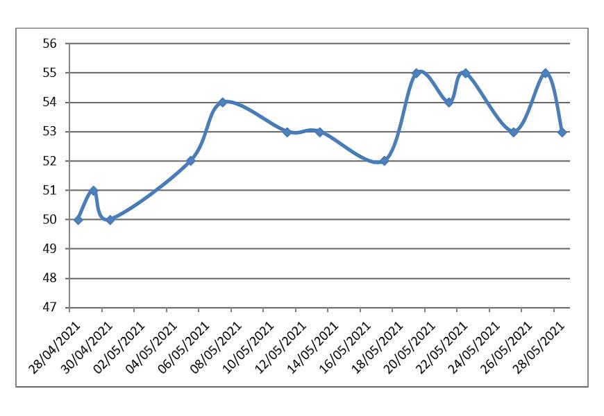 График изменения цены (руб.) 1 г родированного серебра (925 пробы) за последние месяцы