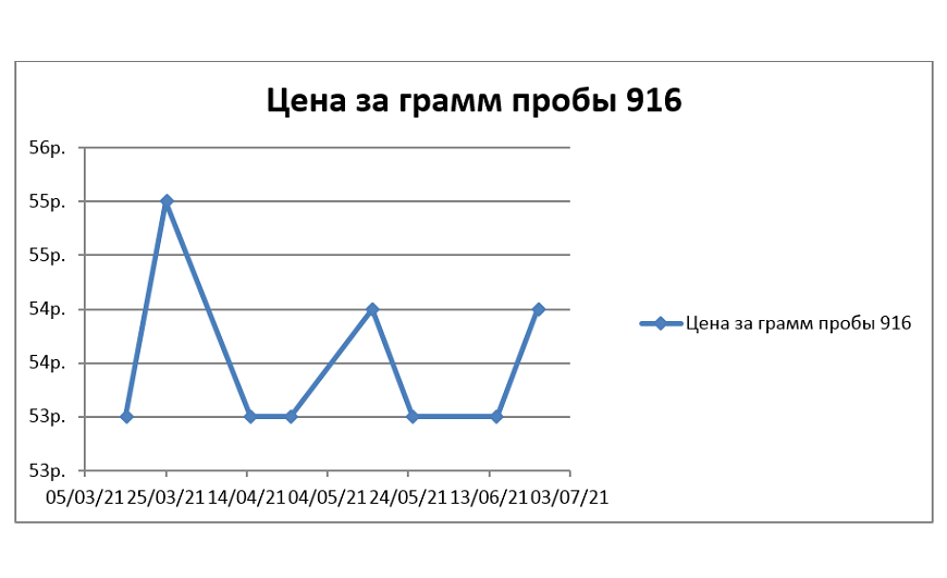 Таблица – цена за грамм серебра